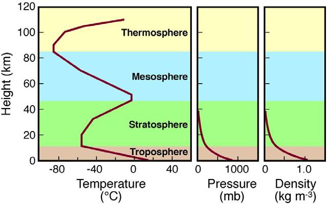 Standard atmosphere Pressure (mb) Typical height (ft) Typical height (m) 1013.