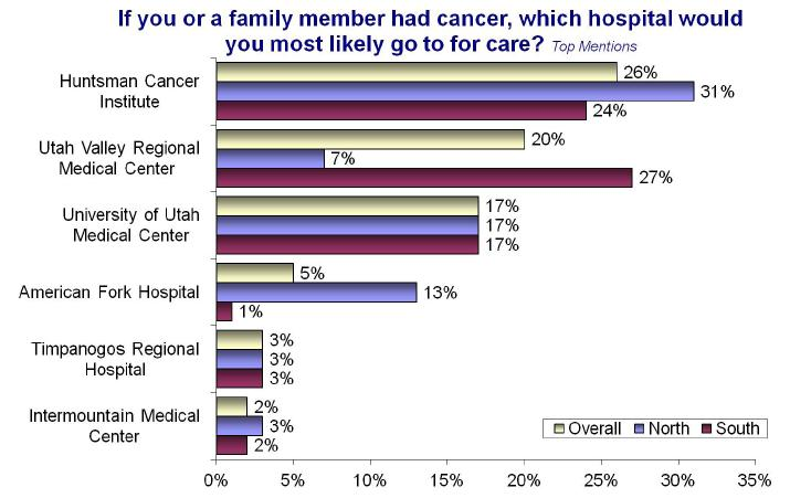 Research A research study conducted by Lighthouse Research & Development surveyed 410 residents of Northern Utah County to determine the hospital they would choose if they or a loved one had cancer.