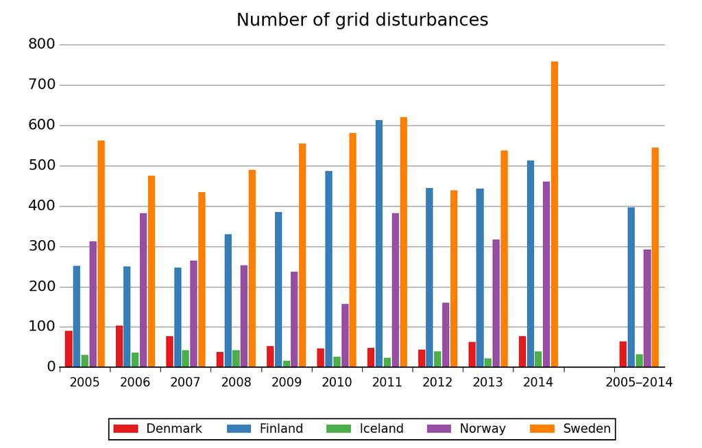 FIGURE 3.1.1 NUMBER OF GRID DISTURBANCES IN EACH NORDIC COUNTRY DURING THE PERIOD 20