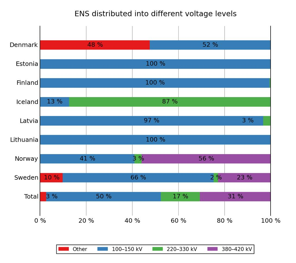 Figure 4.1.1 presents the energy not supplied according to the different voltage levels for the year 2014 in the Nordic and Baltic countries and Figure 4.1.2 summarises the energy not supplied according to the different voltage levels for the period 2005 2014 for the Nordic countries.