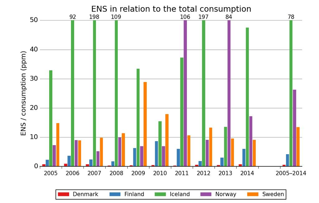 Ppm (parts per million) represents ENS as a proportional value of the consumed energy, which is calculated: ENS (MWh) 10 6 / consumption (MWh).
