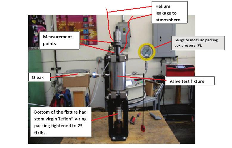 Figure 2, Stem Packing Test Setup Two different mass spectrometer devices were used, a Pfeiffer HLT-570 and Varian 979.