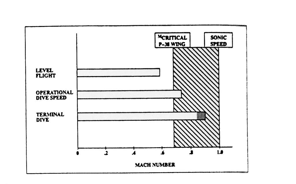 BAR CHART SHOWING THE MAGNITUDE OF HOW MUCH THE P-P 38 PENETRATED THE COMPRESSIBILITY REGIME (From R. L.