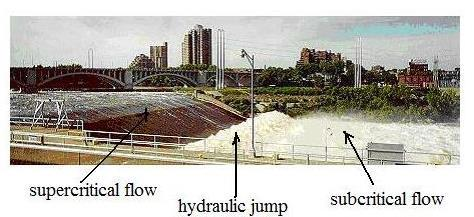 6 Figure 2.1: Hydraulics Jump at St. Anthony Falls on the Mississippi River Source: Matthiasb (2001) 2.2.1 Types of Jump Hydraulics jumps on horizontal floor could result different type of jump.