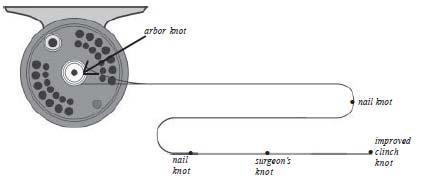 Specific knots are used for each purpose, from tying lines of similar diameter, to tying