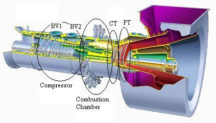 2 How a Gas Turbine Works This chapter will give a basic understanding of how a gas turbine works. The theory is divided according to the main parts of the gas turbine.
