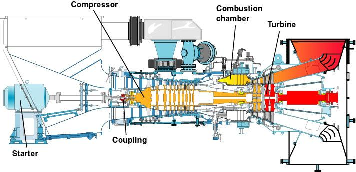 Figure 2 Overview of the gas turbine If the gas turbine is to be used for power generation (PG), there is an AC generator connected to the power turbine.