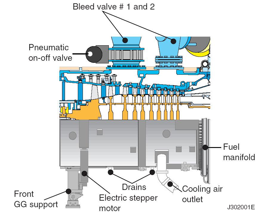 Figure 4 Bleed valves The bleed valves are, together with the variable guide vanes, used for preventing stall and surging.