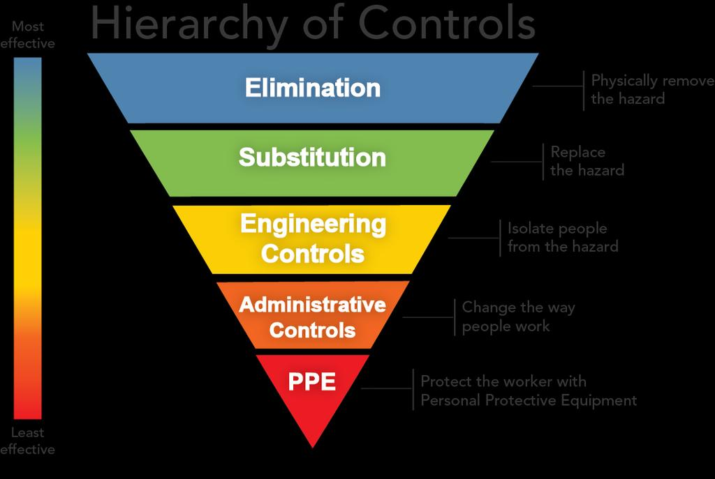 Personal Protective Equipment least effective control measure consider all other options in the hierarchy of controls first.