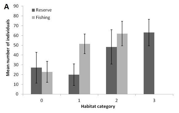 Figure 6. The mean number (± 95% CI) of a) individual fish and b) species per habitat category for the reserve and fishing zones. 3.