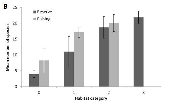 categories (PermANOVA, F=7.00, P=0.001). The effect of habitat on overall mean fish length was also found to be significant (pseudo- F=21.31, P=0.001; Table 4).