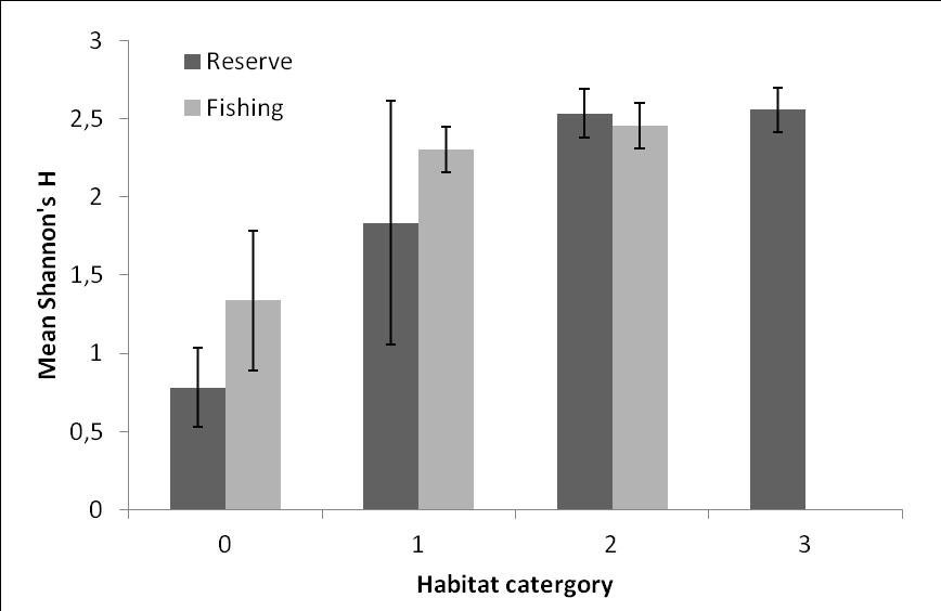 3.7.3 Shannon-Weaver Diversity Index H Figure. 15. Mean Shannon diversity H (± 1 SD) for the different habitat categories in both reserve and fishing zones.