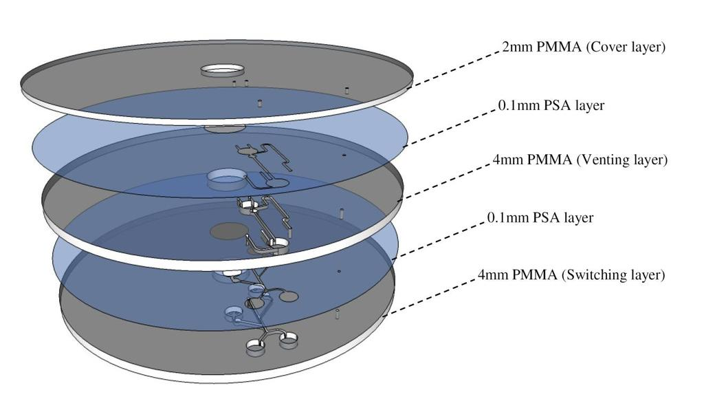 Figure A 3: Microfluidic platform layers for Liquid switching Top layer: 2mm PMMA with only venting holes cut-through (cover layer). Second layer: 0.1 PSA with the venting layer design cut-through.