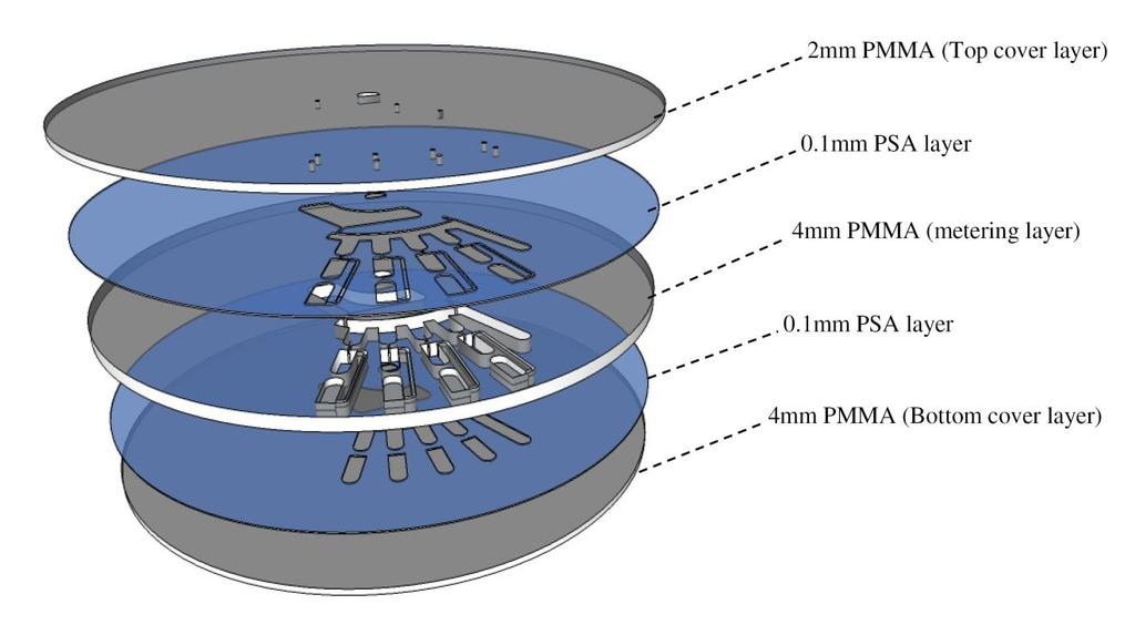 Figure A 5: Microfluidic platform layer for liquid metering Top layer: 2mm PMMA with only venting holes cut-through (cover layer). Second layer: 0.1 PSA with the metering design cut-through.