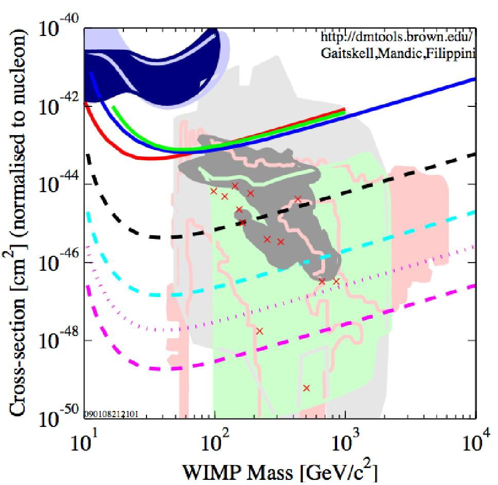 LZ Program - WIMP Sensitivity Projections based on Known background levels Previously obtained e - attenuation lengths