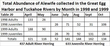 In summary for the River Herring, the 2014 15 fisheries trawl survey, including 41 net tows at 9 sites over 8 days, only 1 juvenile River Herring was caught.