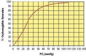 This chart is called the Oxyhemoglobin Dissociation Curve.