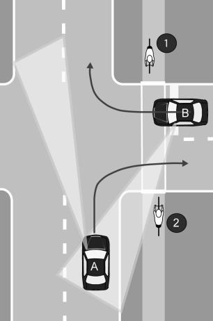 Car A turns right off the parallel road then crosses the sidepath. Again, Cyclist 2 might be seen but Cyclist 1 is less visible.
