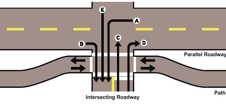 In addition, sidepath conflicts can be reduced through engineering by: Bringing the sidepath closer to the road at intersections, for better visibility during all turning motions and better stopline