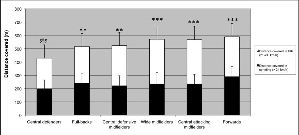 Figure 1: Total distance covered in sprinting and in high intensity runs by the elite French soccer players HIR: High intensity runs (21-24kmh -1 ) ***: significant greater values than the