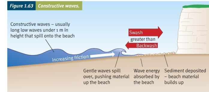 Constructive waves form where fetch is long, small waves, flat and with a long wave length. Low frequency. Wave spills over; resultant swash is stronger than backwash.