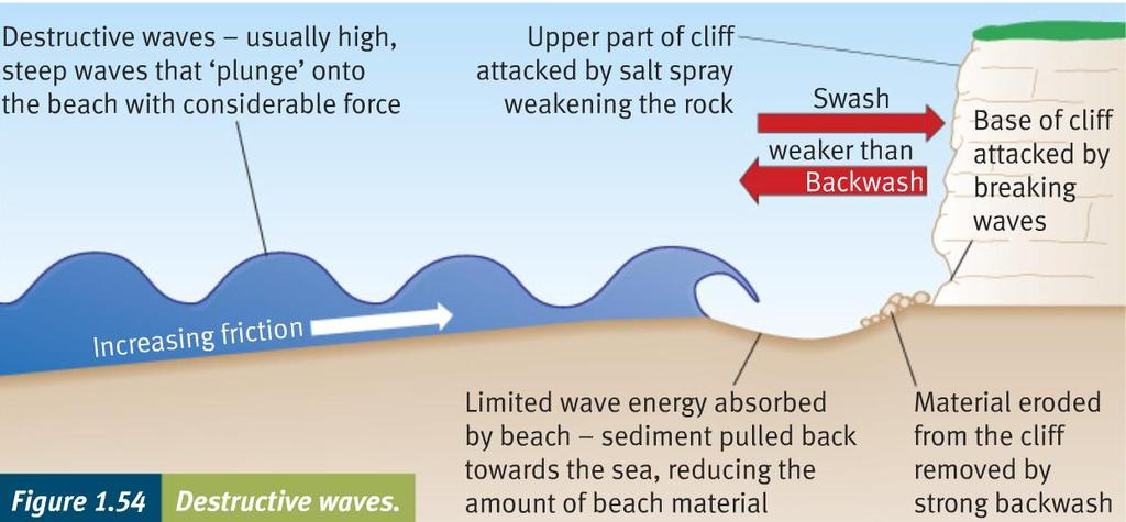 Large waves, steep with short wave length. High frequency. Steepen rapidly and plunge over. Powerful backwash moves sediment down the beach.