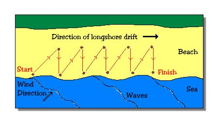 - Material is moved along the coastline by the waves. - Waves will often approach the coast at an angle, carrying material with them. This is carried up on to the beach by the swash.