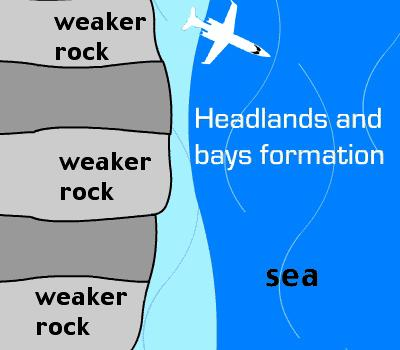 Coastal Erosion Features Headlands and Bays - Formed on discordant (rocks types perpendicular to coast eg Swanage