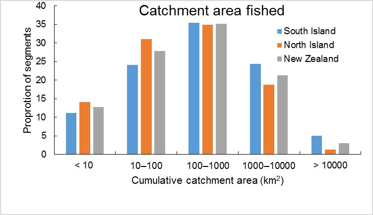 Figure 8: Histogram of the proportion of all fishing unique REC2 segments, including lakes, fished by cumulative catchment area. N= 17 344 New Zealand, N = 7859 South Island, N =9485 North Island.