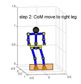 Step 5: double support, the robot moves it pelvis (CoM) toward the front support leg. Step 6: single support, the robot lifts its rear leg, swing it upward and over to clear the obstacle.
