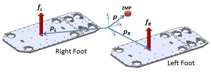 tilt sensors Figure 5b. Force/ZMP coordinates in double support phase 3.