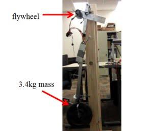 Figure 3.6. Inverted Pendulum Oscillates Similar to a Human Leg. In a simulated example, a pendulum system with length 0.5 m, lumped mass of 1 kg, damping 0.