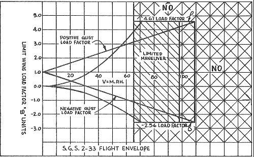 Understanding the Flight Envelope cont'd.: Normal placard speeds are reduced 10% from design speeds to provide an extra margin of safety.