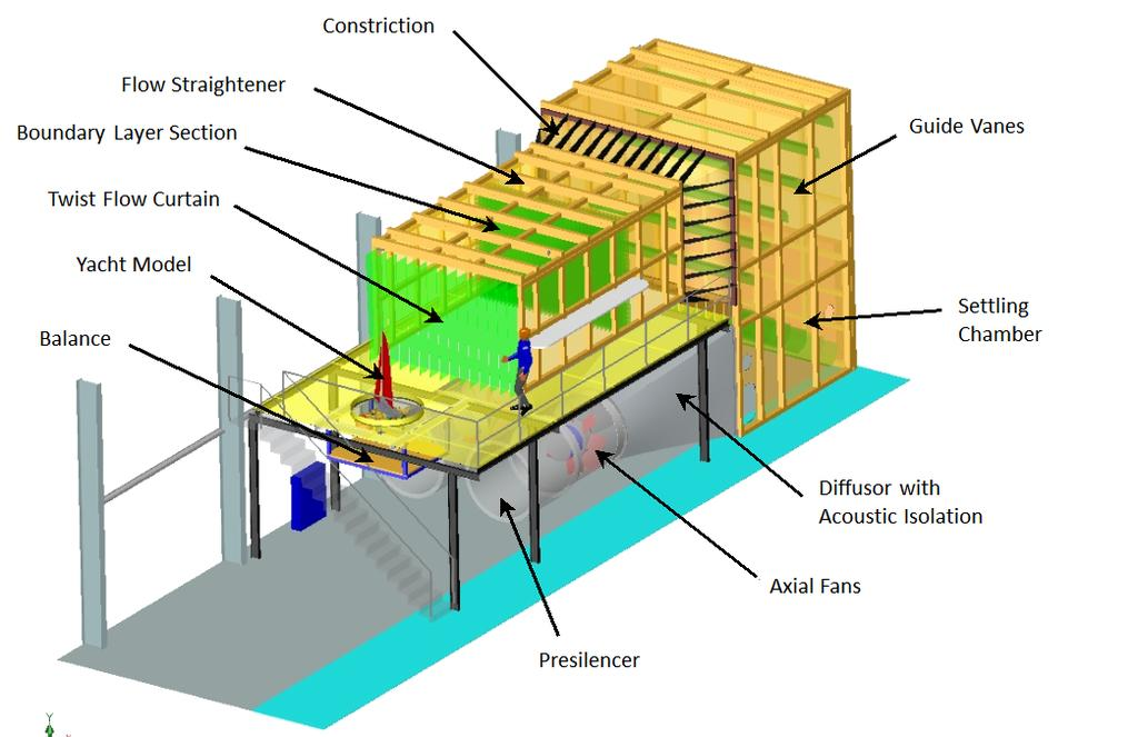 (b) Overview of the wind tunnel features Figure 2.