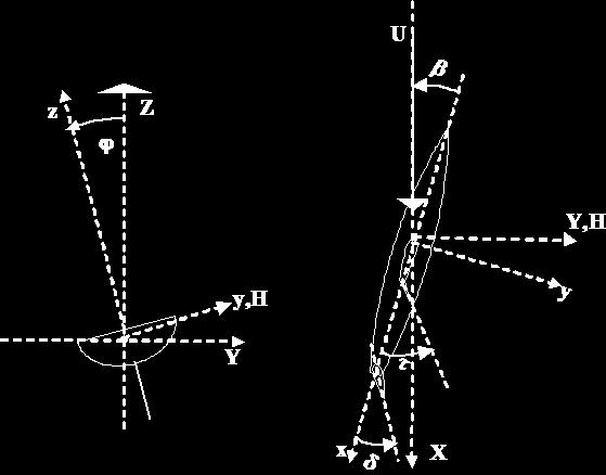 56 4. MATHEMATICAL MODEL 4 Figure 4.1: Coordinate system used for the VPP approach.