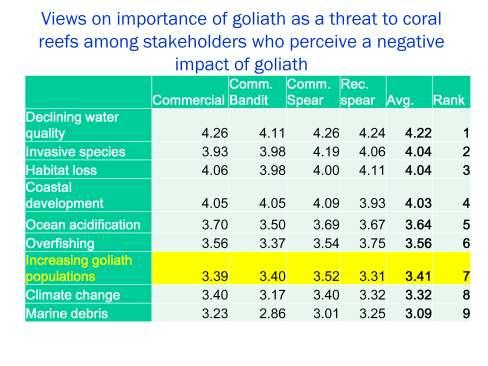 All groups, including those where a majority perceived negative impacts of goliath on reef biodiversity, rated the importance of goliath as a factor