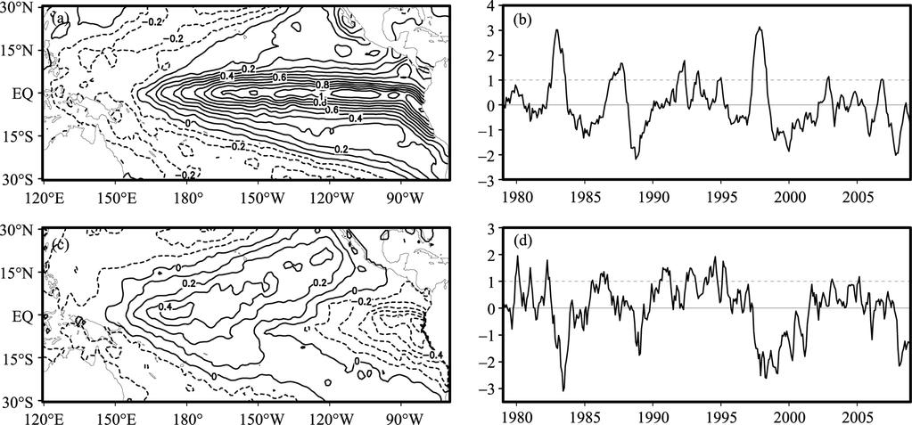 NO. 2 LI ET AL.: INDEPENDENCE BETWEEN EL NIÑO AND EL NIÑO MODOKI 71 referred to the EOF2 SSTA pattern associated with the positive phase of its principal component (PC2, Fig.