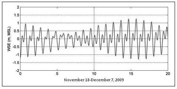 2588 Fig. 2. Wave rose at CDIP096 for 2008. Fig. 3. Water surface elevation (WSE, m) at NOAA Los Angeles tide gage (9410660), 18 November-7 December, 2009.