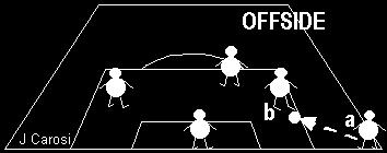 At the precise moment when the attacker No.8 stopped the ball, attacker No.7 was in an offside position 'a'. By moving from position 'a' to 'b', the attacker No.