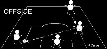 The goal should be allowed to count, because no offside infringement had occurred. The shot by the attacker No.7 rebounds from the goalkeeper to a team-mate No.