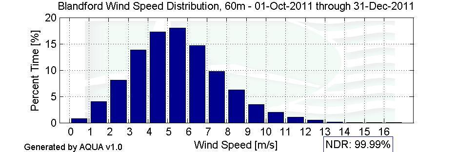 Wind Speed Distributions Figure 3 Wind Speed Distribution, October 2011 - December 2011 Monthly Average Wind