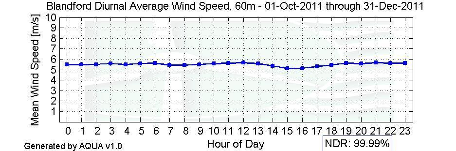 Diurnal Average Wind Speeds Figure 5 Diurnal Average