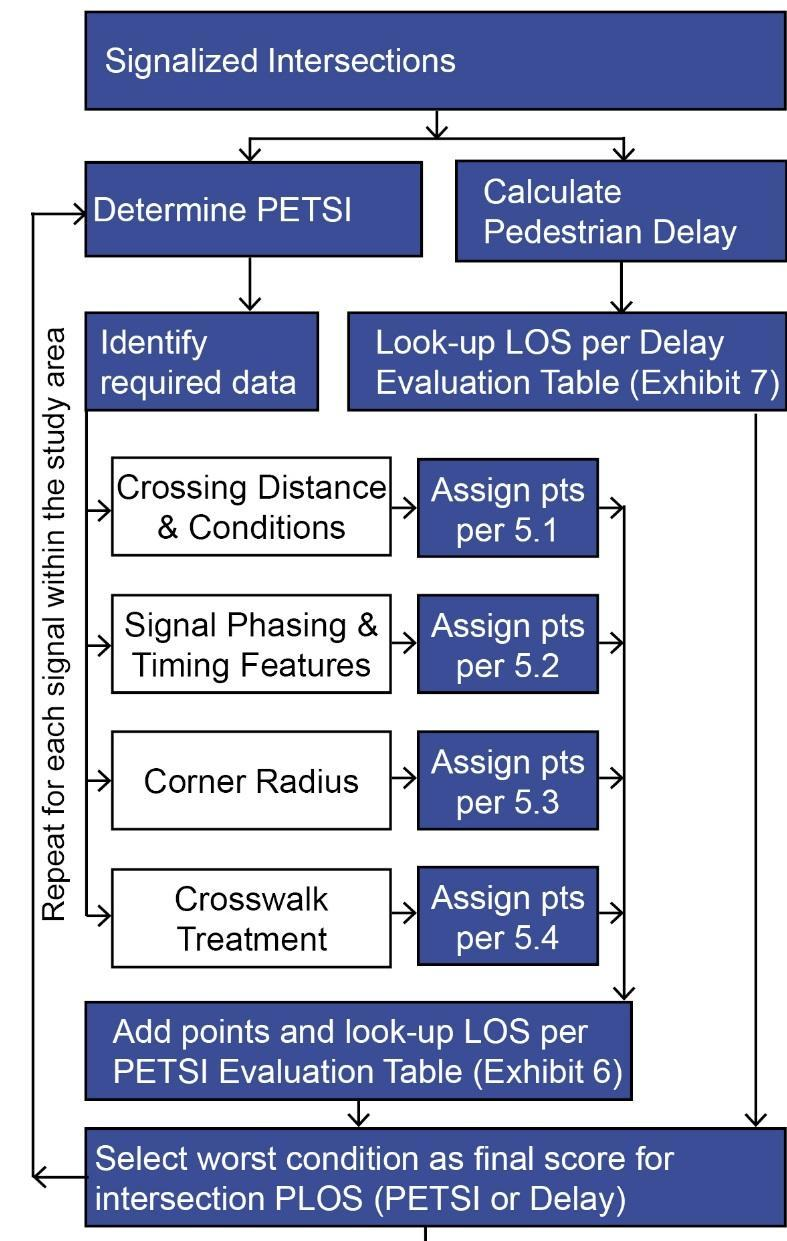 PLOS Methodology Intersections 5.1 Crossing Distance & Conditions Total travel lanes crossed 5.