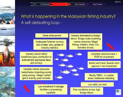 1.4 Issues in Fisheries Management in Malaysia Figure 1.