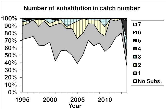 size data to create catch at size in terms of