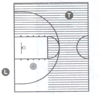 Lead s Responsibilities in the Front Court Watch for fouls and violations in the lane Post play mainly 3 seconds in the lane Mark 3 point