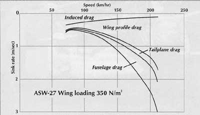 Drag contributions for a glider Drag at low speed dominated by Induced drag (due to lift)