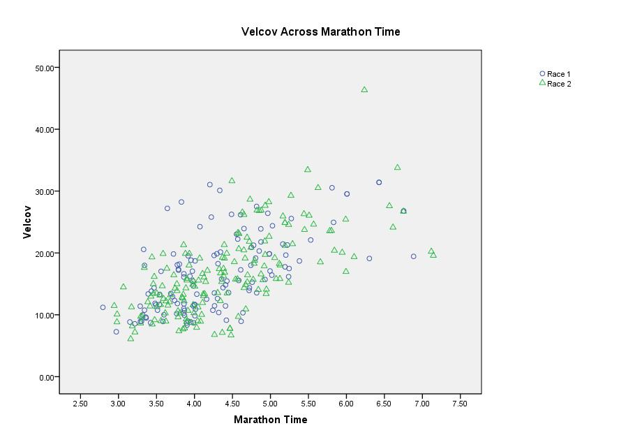 Figure 3: Vel cov across marathon finish time.