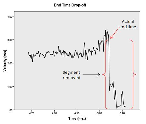 Figure 2.Illustration of end time drop-off. The points removed were identified by a sudden drop near the end of the record, followed by a section of very slow velocity.