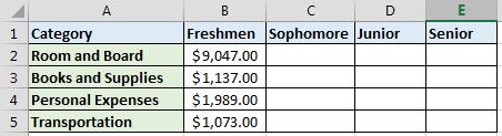 Fall 2017 CS130 - Excel Formulas & Tables 11 P3.2 The university you are planning on attending has given you the following average expenses for a typical student.